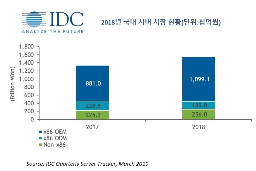2018년 국내 서버시장 현황,자료제공=한국IDC