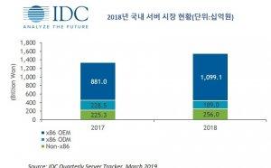 국내 서버 시장 '5441억원' … 클라우드와  IT인프라 확대가  성장 견인