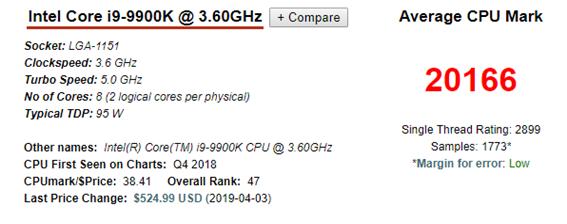 i9-9900K의 알려진 최대 속도는 5.0GHz이다. 패스마크에 기록된 평균 CPU 마크에선 열설계전력(TDP)도 전작과 동일한 95W 수준을 유지하고 있었다. 전작인 6코어 기반 인텔 코어 i7-8700K에 비하면, 최대 속도가 0.3GHz 증가한 셈이다. [자료=패스마크]