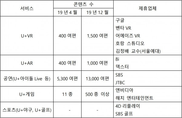 LG유플러스 콘텐츠 확대 계획 및 제휴업체 현황 [자료=LG유플러스]