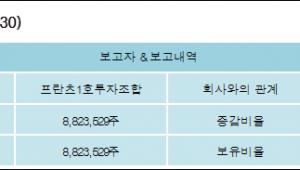 [ET투자뉴스][THEE&M 지분 변동] 프란츠1호투자조합9.61%p 증가, 9.61% 보유