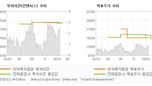 """[ET투자뉴스]한온시스템, """"합체 준비 완료…"""" BUY(유지)-한국투자증권"""