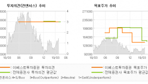 "[ET투자뉴스]삼성전기, ""실적이야 알잖아요 …"" BUY(유지)-이베스트투자증권"