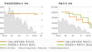 """[ET투자뉴스]컴투스, """"서머너즈워 모멘텀 …"""" BUY(유지)-이베스트투자증권"""