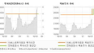 "[ET투자뉴스]NICE, ""자회사 지분가치 부…"" BUY(유지)-이베스트투자증권"