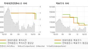 "[ET투자뉴스]키움증권, ""1Q는 놀랍겠으나…"" MARKETPERFORM-현대차증권"