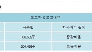 [ET투자뉴스][비피도 지분 변동] 나종민-1.63%p 감소, 5% 보유