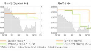 "[ET투자뉴스]아모레퍼시픽, ""모멘텀 부자…"" BUY(유지)-대신증권"