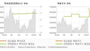 "[ET투자뉴스]LG생활건강, ""물음표가 느낌표로…"" BUY(신규)-대신증권"