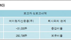 [ET투자뉴스][누리플랜 지분 변동] 에이원자산운용(주)-0.94%p 감소, 4.66% 보유