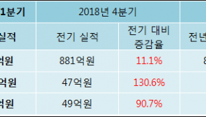[ET투자뉴스]미원에스씨 19년1분기 실적, 매출액·영업이익 상승