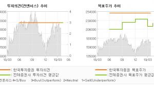 """[ET투자뉴스]SK머티리얼즈, """"낸드 가동률 하락 …"""" BUY(유지)-한국투자증권"""