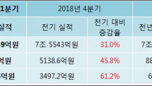 [ET투자뉴스]하나금융지주 19년1분기 실적 발표, 매출액 상승세 지속