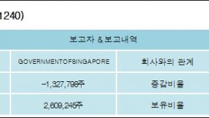 [ET투자뉴스][웅진코웨이 지분 변동] GOVERNMENTOFSINGAPORE1.619%p 증가, 3.5