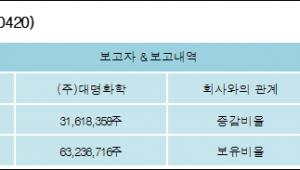 [ET투자뉴스][모다이노칩 지분 변동] (주)대명화학 외 3명 79.32% 보유