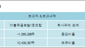[ET투자뉴스][바이온 지분 변동] 더블유글로벌1호조합 외 5명 -1.86%p 감소, 19.24% 보유