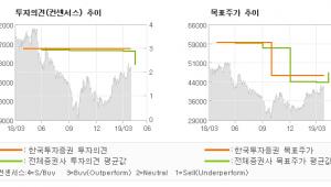 """[ET투자뉴스]제주항공, """"변화 속 견고해지는…"""" BUY(유지)-한국투자증권"""