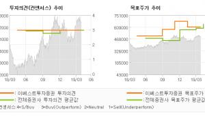"[ET투자뉴스]엔씨소프트, ""1Q19 발표 후 …"" BUY(유지)-이베스트투자증권"