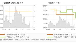 "[ET투자뉴스]두산, ""정부의 제3차 에너…"" BUY(유지)-한국투자증권"