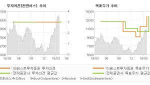"""[ET투자뉴스]화승인더, """"재도약의 시기 …"""" BUY(유지)-이베스트투자증권"""