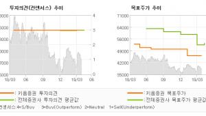 "[ET투자뉴스]하나금융지주, ""1/4분기 시장 기…"" OUTPERFORM(유지)-키움증권"