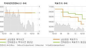 "[ET투자뉴스]하나금융지주, ""M&A 필요성 및 …"" BUY-삼성증권"