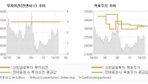 """[ET투자뉴스]유나이티드제약, """"쉬어가는 1분기 실…"""" BUY(유지)-신한금융투자"""