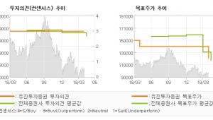 "[ET투자뉴스]S-Oil, ""설비트러블 이슈보다…"" BUY(유지)-유진투자증권"