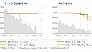 "[ET투자뉴스]KB금융, ""NIM 양호, 이익…"" BUY-현대차증권"