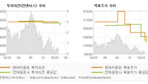 "[ET투자뉴스]S-Oil, ""PX 마진 하락은 …"" BUY-현대차증권"