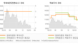 "[ET투자뉴스]두산인프라코어, ""아쉬운 순이익 부진…"" BUY-현대차증권"