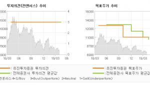 """[ET투자뉴스]두산인프라코어, """"춘래불사춘…"""" BUY(유지)-유진투자증권"""