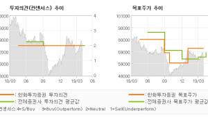 "[ET투자뉴스]LG하우시스, ""역풍을 견뎌내려면…"" HOLD-한화투자증권"