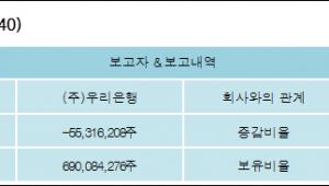 [ET투자뉴스][대한전선 지분 변동] (주)우리은행 외 8명 -6.46%p 감소, 80.57% 보유