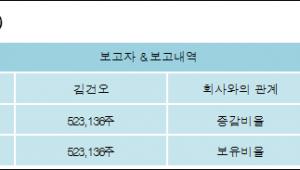 [ET투자뉴스][뉴트리 지분 변동] 김건오5.79%p 증가, 5.79% 보유