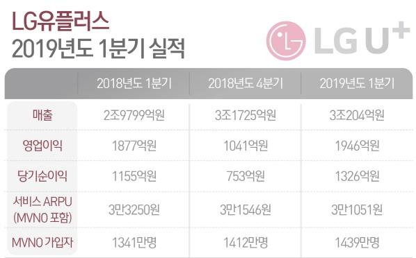 LGU+, 1Q 영업익 1946억원… 전년대비 3.7%↑
