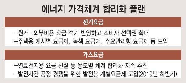당신이 바라는 대한민국, '에코 코리아' 밑그림 그린다