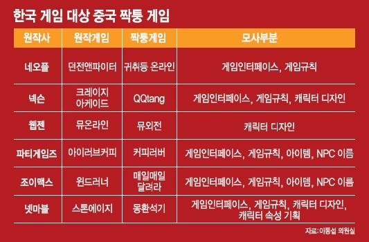 짝퉁게임 피해 확산, 한국 IP보호의 길은 열릴까