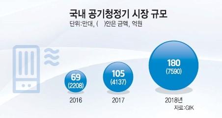 [ND리포트] 미세먼지 공화국의 필수템 공기청정기…천차만별 성능에 소비자불만 급증