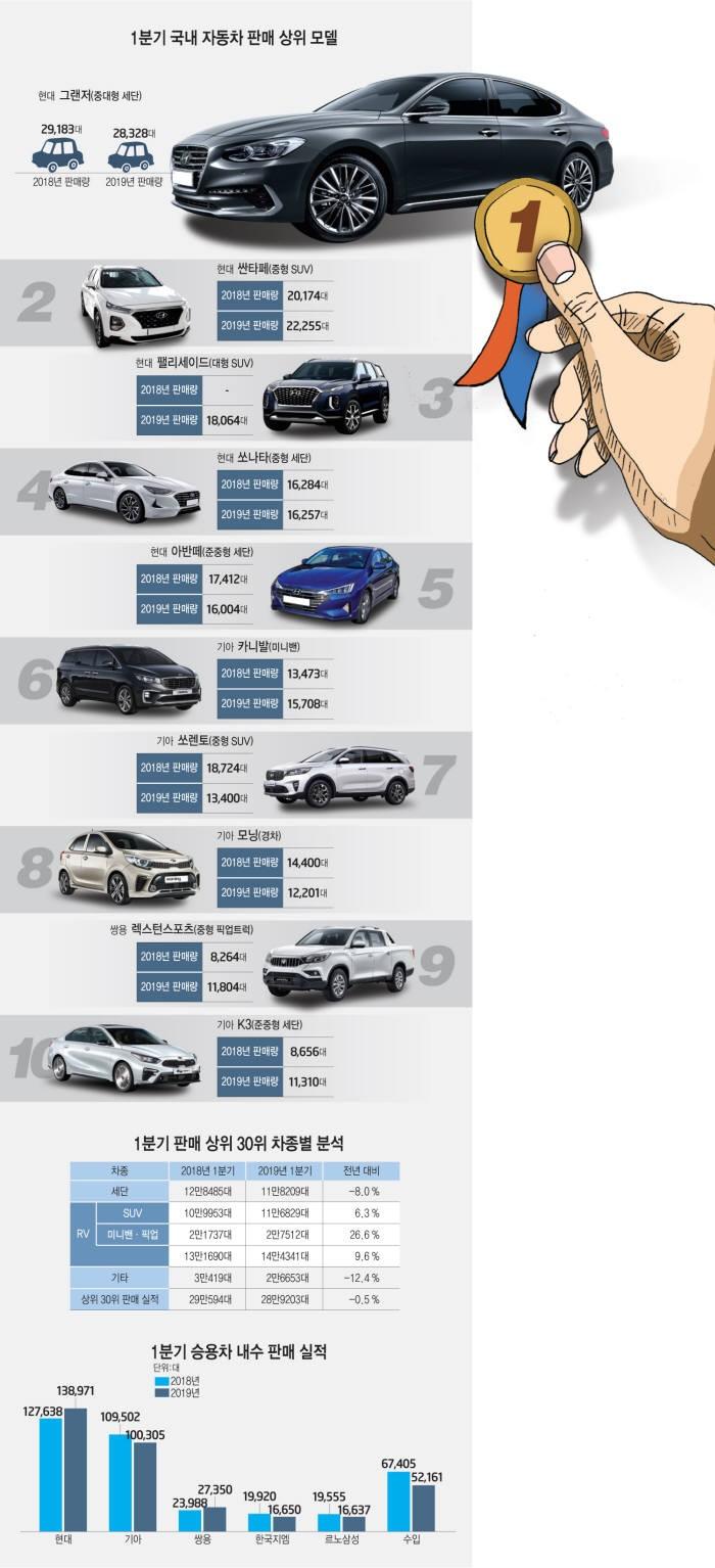 신경제 시대, 자동차 시장 완정정복...가장 잘 달린 차는?