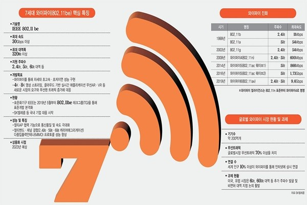 Wi-Fi 7 Emerging as an Important Technology During the Fourth Industrial Revolution