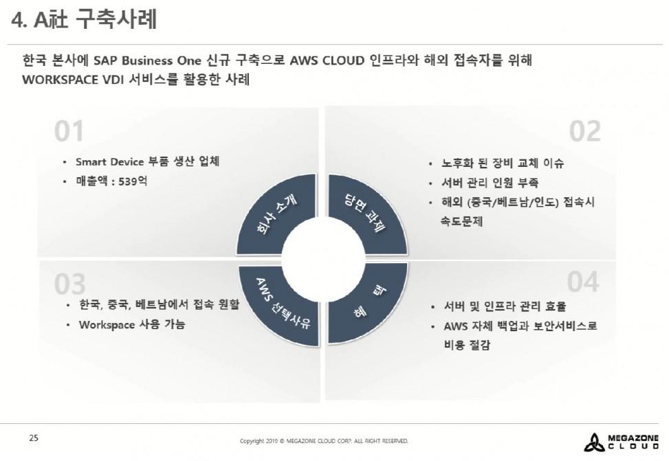 한국 본사에 SAP Business One을 AWS 클라우드에 신규로 구축한  사례