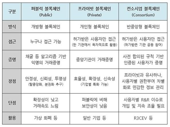 <블록체인의 유형과 주요특징> 조주현 포스코경영연구원 수석연구원의 '블록체인의 올바른 이해와 기업 비즈니스 관점의 활용 방향' 보고서