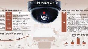 """[이슈분석]의사 VS 환자 """"수술실 CCTV 설치 평행선"""""""