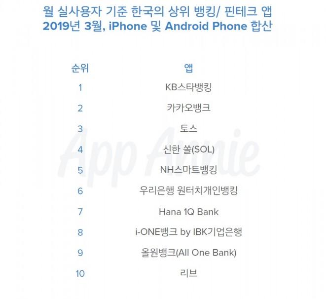 앱애니_월 실사용자 기준 한국의 상위 뱅킹핀테크 앱 2019년 3월, 자료제공=앱애니