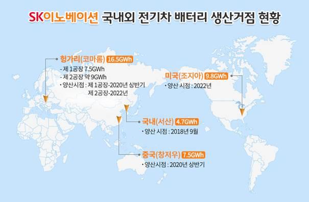 SK이노베이션, 중국에 '5799억 투입' 신규 배터리 생산공장 설립