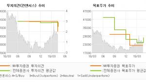 "[ET투자뉴스]진에어, ""분기 연결기준 매출…"" HOLD-NH투자증권"