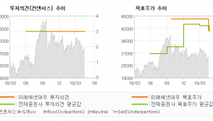 """[ET투자뉴스]JYP Ent., """"비수기에도 안정적…"""" BUY-미래에셋대우"""