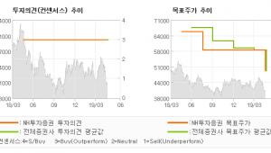 """[ET투자뉴스]한라홀딩스, """"배당수익률이 주가 …"""" BUY(유지)-NH투자증권"""