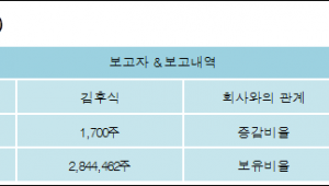 [ET투자뉴스][뷰웍스 지분 변동] 김후식 외 6명 0.02%p 증가, 28.44% 보유